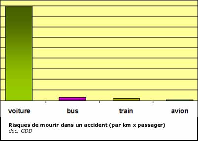 Risques de mourir dans un accident de transport