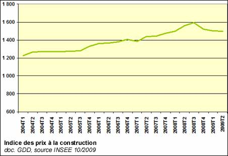 Indice du co t de la construction 2e baisse cons cutive for Cout construction neuf