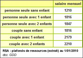 D marches comment toucher le rsa - Plafond de ressources allocations familiales ...