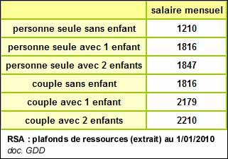 Revenus rsa revenu de solidarit active - Plafond ressources caf 2015 ...
