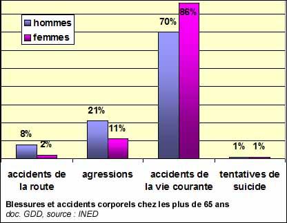 Consommation accidents domestiques - Accidents domestiques chez les enfants ...