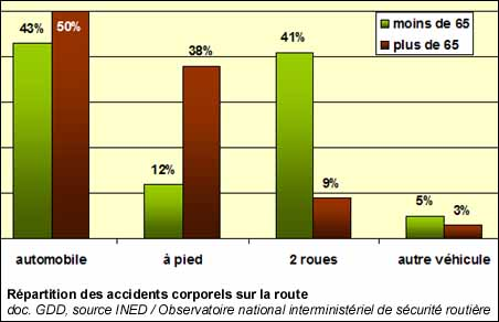 Répartition des accidents corporels sur la route