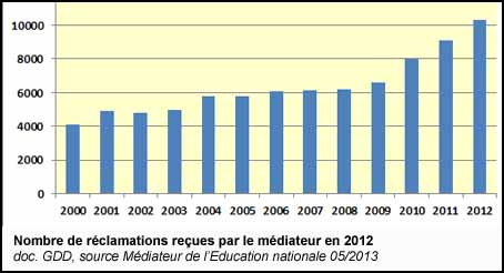 Nombre de réclamations reçues par le Médiateur de l'Education nationale
