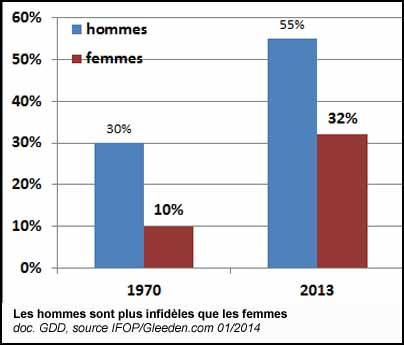 pourcentage infidelite