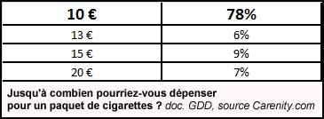 doigts jaunis cigarette